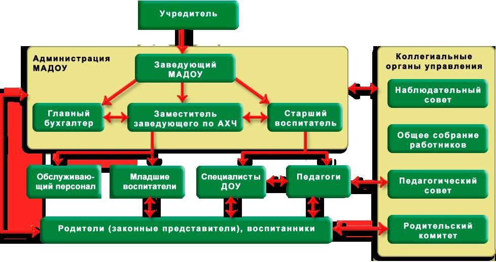 Органы управления образовательной организацией